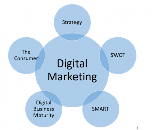 Digital Marketing - Five Points